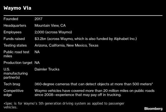 The Race to Build Self-Driving TrucksHas Four Horses and Three Jockeys