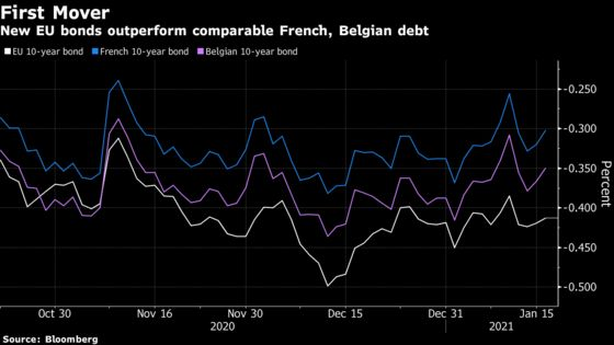 Future Treasuries Rival to First Cannibalize Europe's Debt Sales