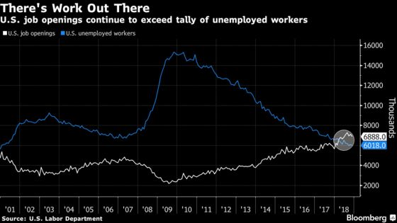 U.S. Job Openings Fall to Five-Month Low, ButStill Exceeds Number of Jobless