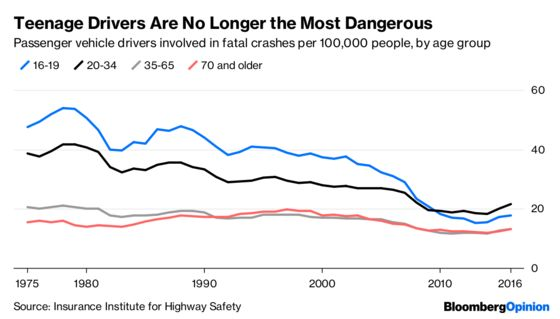 Teenagers Are Driving Again. Watch Out!