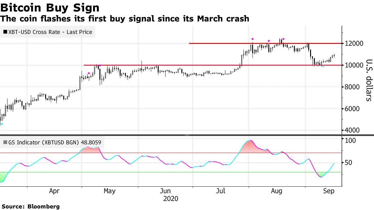 Koin tersebut menunjukkan sinyal beli pertama sejak kejatuhannya di bulan Maret