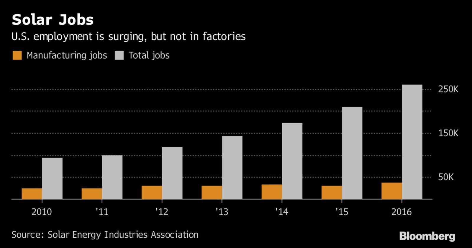 Bid to Revive U S  Solar Factories Faces Familiar Job-Killer