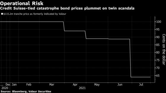 Credit Suisse Woes Sink Catastrophe Bonds Tied to Bank's Risks