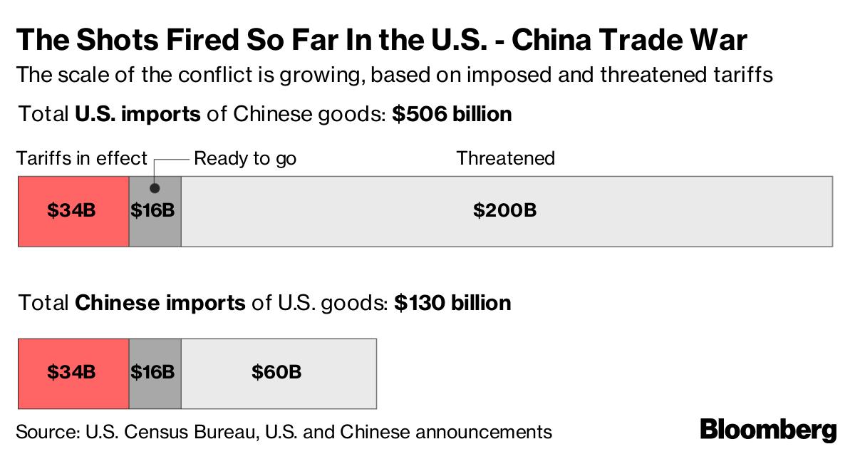 China Meets Trump's Tariff Hardball With Pledge to Endure