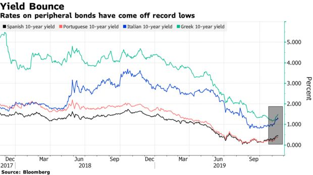 Rates on peripheral bonds have come off record lows