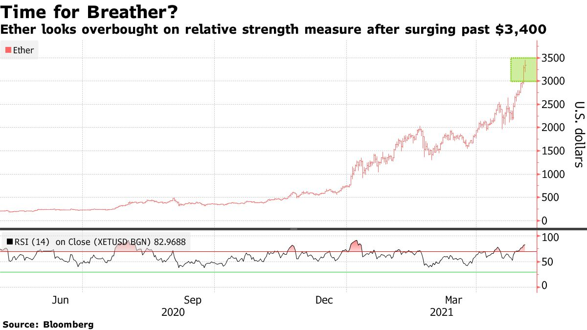 Ether looks overbought on relative strength measure after surging past $3,400