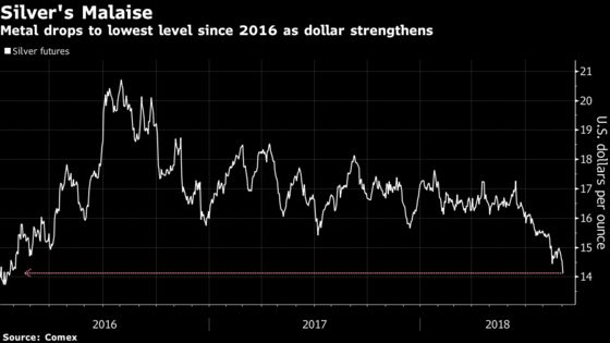 Mighty Dollar and Trade Fears Drag Silver Down to Two-Year Low