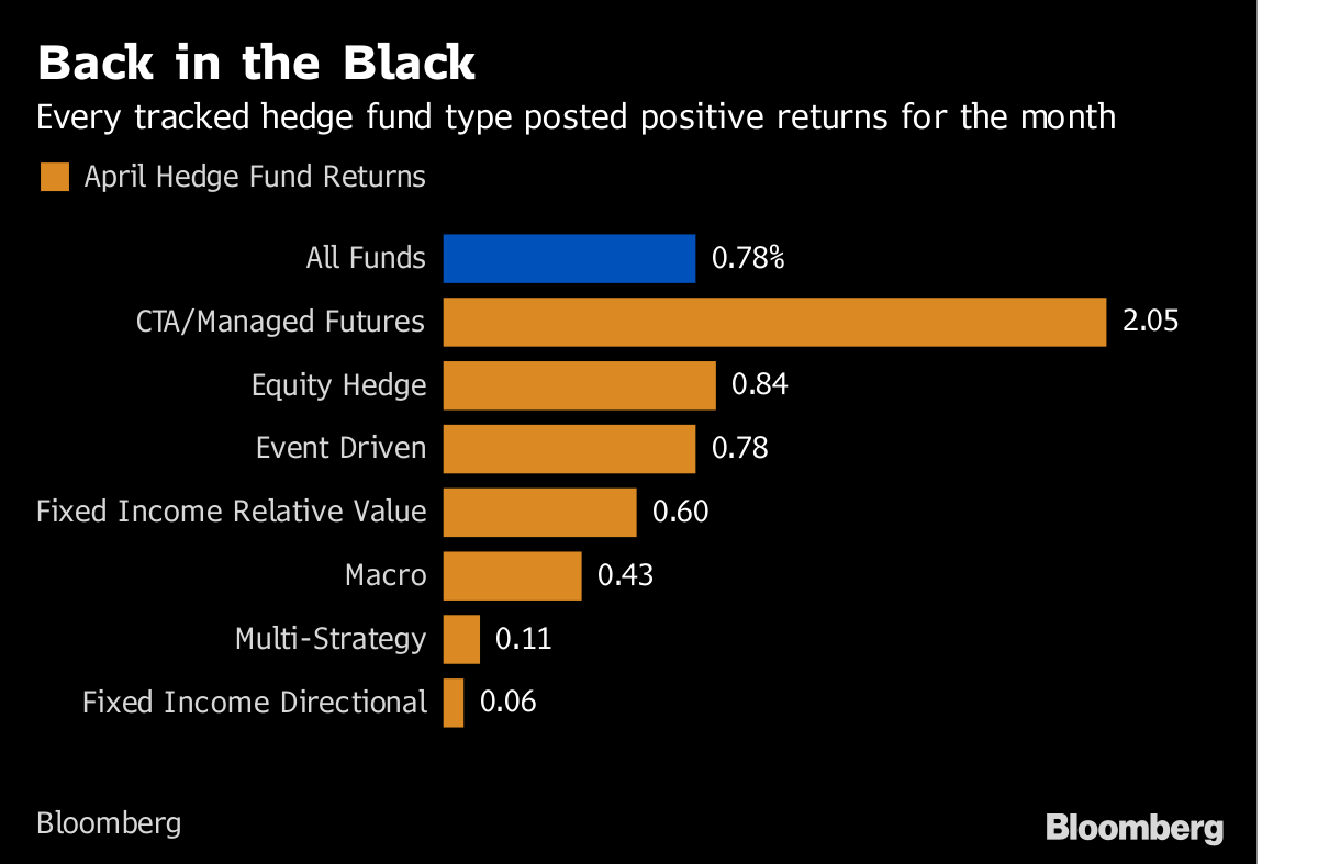 Hedge Fund Returns Rose in April for First Gain Since January