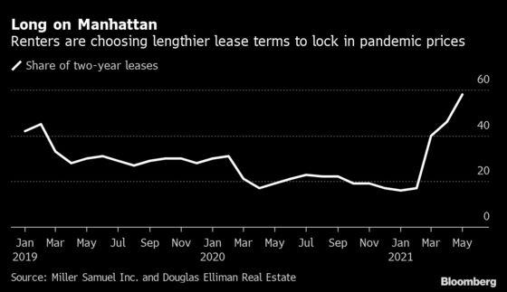 Manhattan Renters Seeking Discounts Rush to Sign Longer Leases