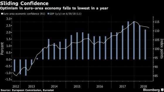 Slide in Euro-Area Economic Confidence Poses Risk to Growth