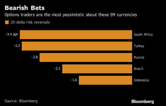 These Three Emerging-Market Currencies Look Weak Before Fed