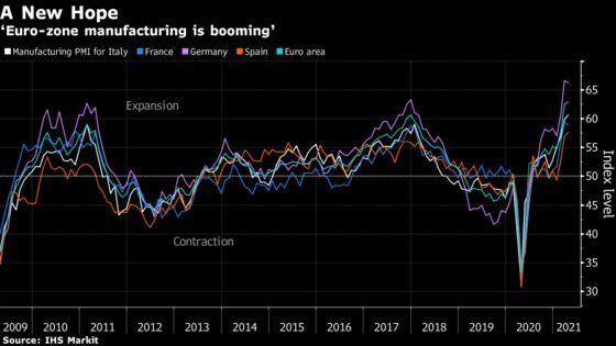 Euro-Area Factories Face Unprecedented Supply-Chain Delays