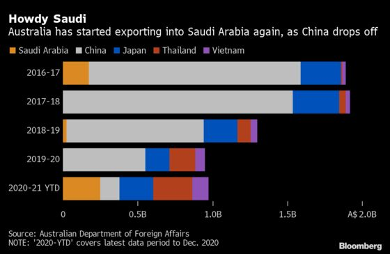 Move Over China as Australia Finds New Home for Barley in Saudi