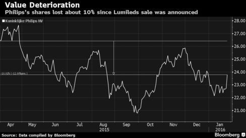 Philips shares losing value since Lumileds sale was announced