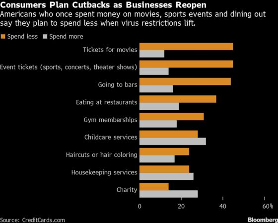 As Businesses Reopen, Many Americans Plan to Spend Less