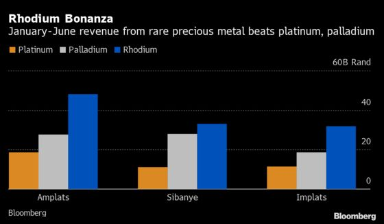 Obscure Precious Metal Takes Center Stage for Platinum Giants