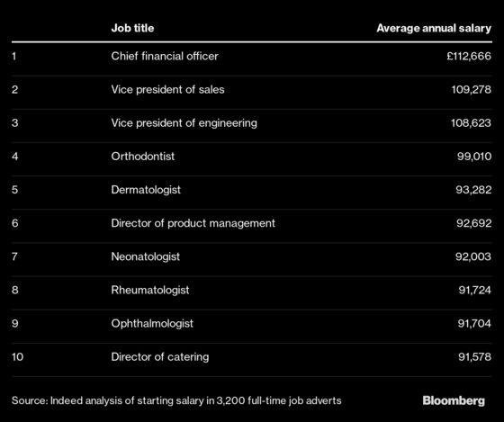 CFOs, Vice Presidents, Orthodontists Top U.K.'s Best Paid Jobs