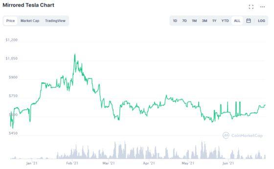 Fake Tesla, Apple Stocks Have Started Trading on Blockchains