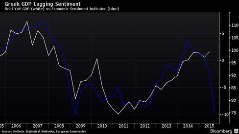 Real YoY GDP (white) vs Economic Sentiment Indicator (blue)