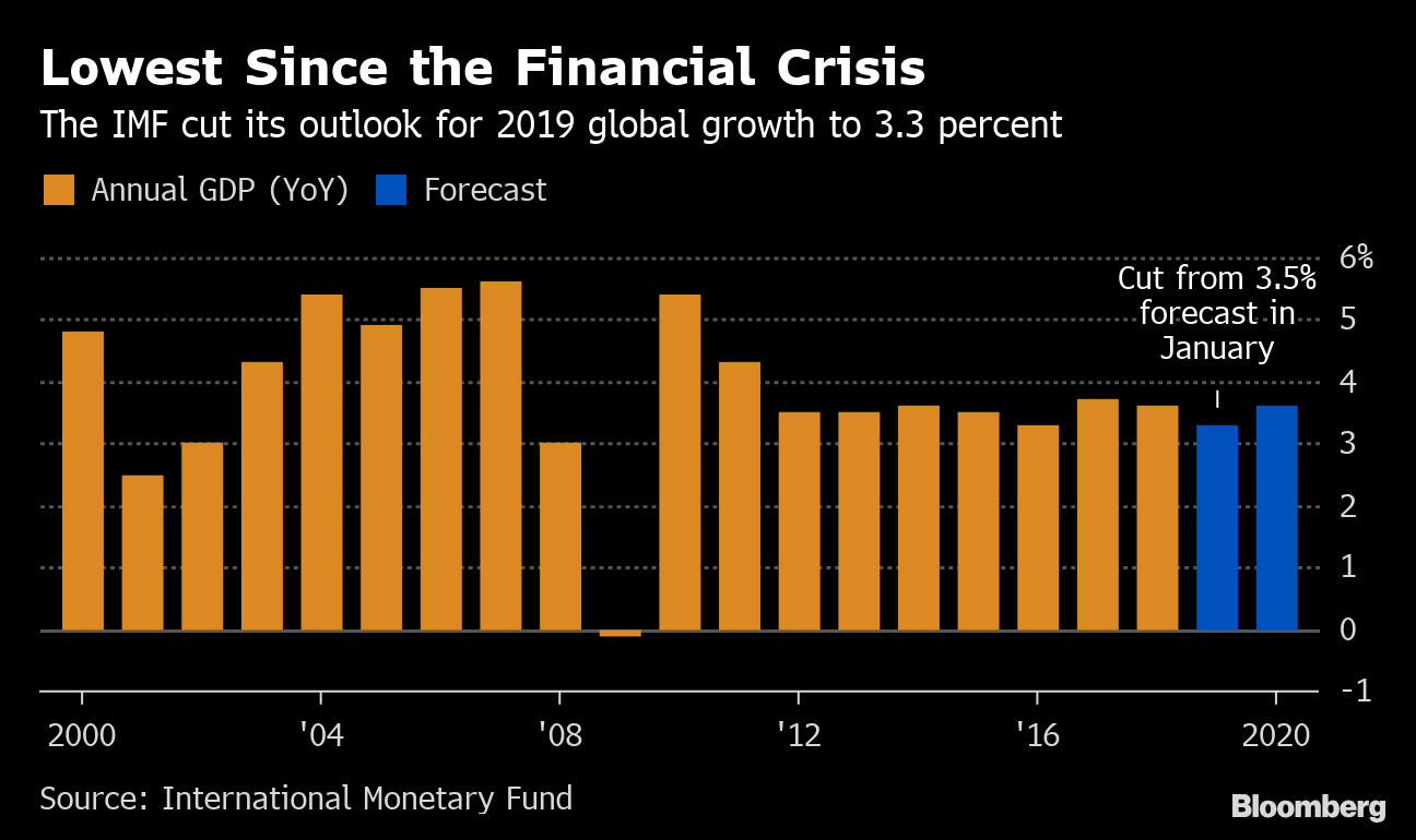 IMF Cuts Global Growth Outlook for 2019 - Bloomberg