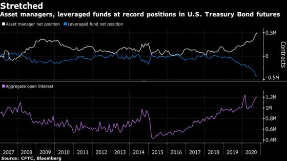 Treasury Futures Positions Reach New Extremes Before Election