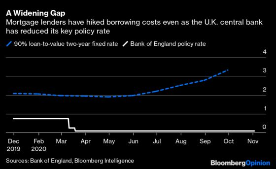 The Bank of England Has a Transmission Problem