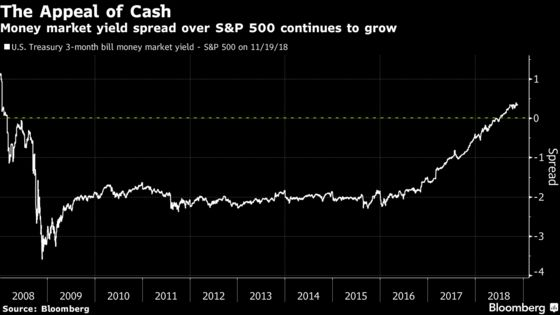 Goldman Says It's Time for Equity Investors to Boost Their Cash