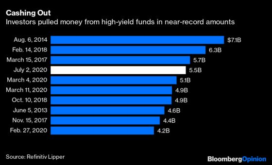 Investors Bet Against Junk Bonds at TheirPeril