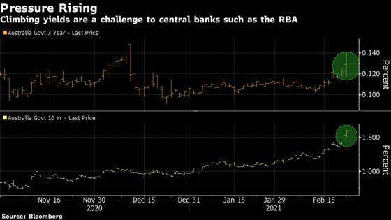 Central Banks Are Already Facing Up to Threat of Rising Yields