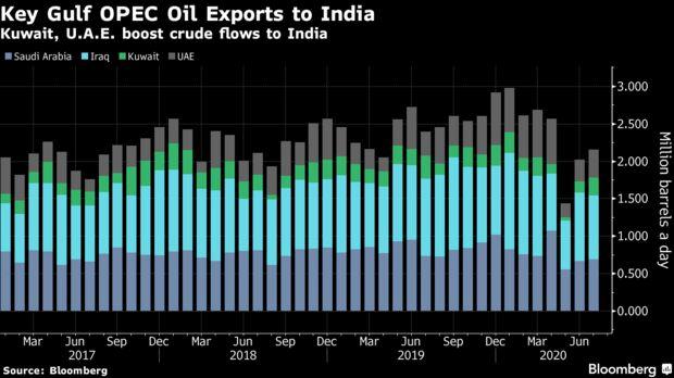 Kuwait, U.A.E. boost crude flows to India