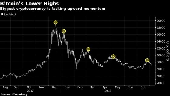 Bitcoin Declines Below $7,000, Leading Cryptocurrency Retreat