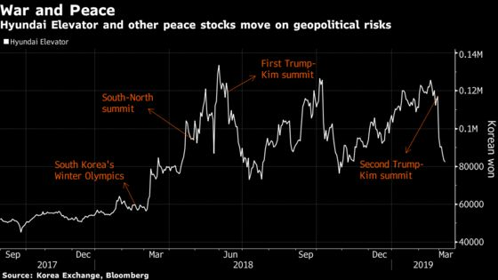 How a Day Trader Cashed In on the Trump-Kim Summit Collapse