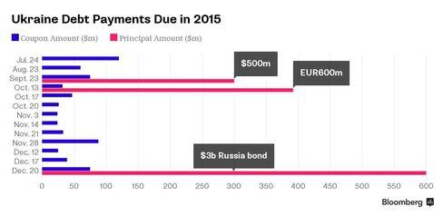 Ukraine debt payments