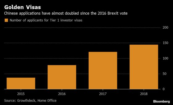 Wealthy Chinese Still Beating Path to U.K. Even With Brexit Woes