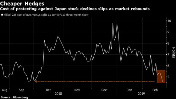 New Test May Be in the Cards for the Nikkei 225 as Calls Pile Up