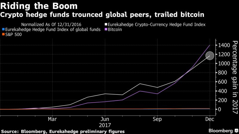 Bloomberg Cryptocurrency Data 4chan Biz Crypto