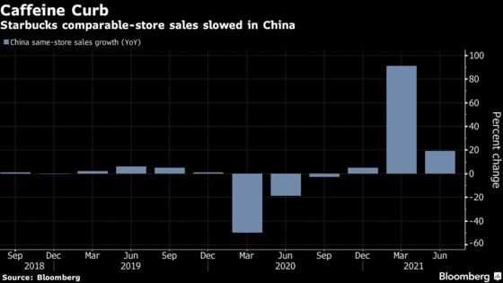 Starbucks Slips as Slowing China Growth Outweighs U.S. Boom