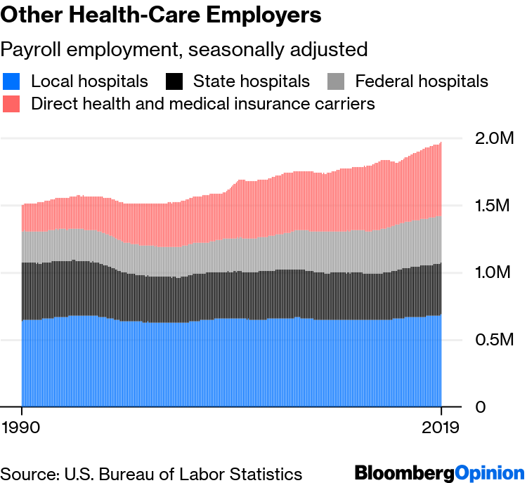 Jobs Report: Health Care Hiring Boom Has No End in Sight