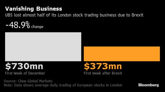 UBS Venue Sees EU Stock Trade in London Cut in Half After Brexit