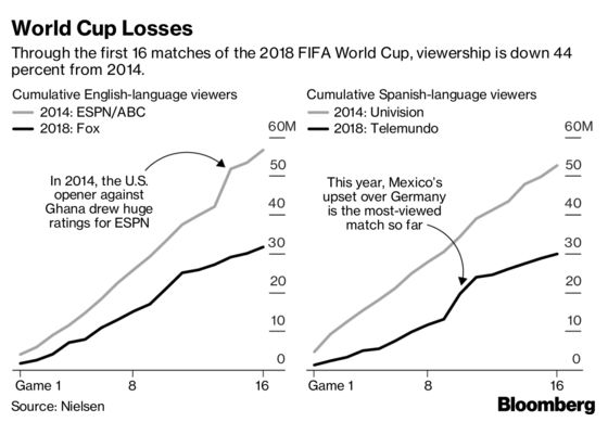 Fox, Telemundo 2018 World Cup Ratings Decline 44% From 2014