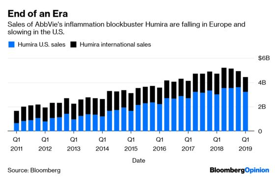 AbbVie Is Losing Its Humira Safety Blanket