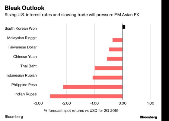 Emerging Markets Seen Bringing More Pain to Investors in 2019