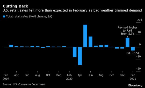U.S. Retail Sales Declined in February as Weather Impeded Demand