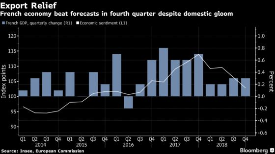 French Economy Unexpectedly Keeps Pace Despite Yellow Vests