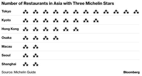 Singapore's Food Scene Taken Down a Notch