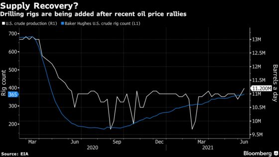 U.S. Oil Prices Close Gap With Brent as Demand Keeps Climbing