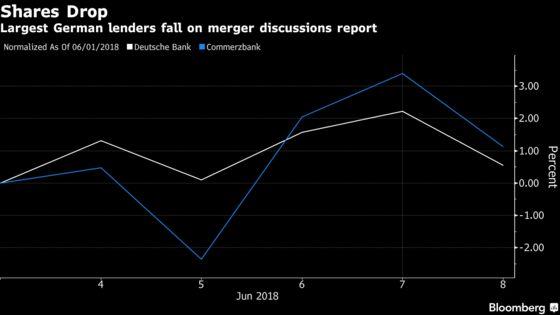 Deutsche Bank, Commerzbank Merger Not Seen Soon: Street Wrap