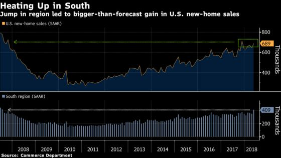 U.S. New-Home Sales Rise to Six-Month High on Surge in South