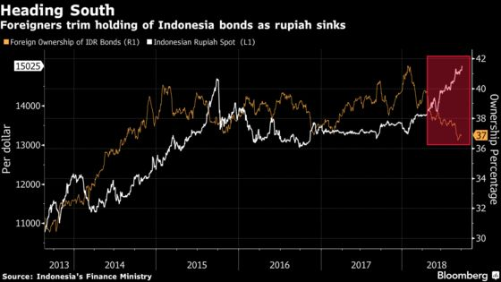 Indonesia Weighs Tax Cut for Bond Investors to Prop Currency