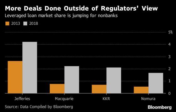 Watchdogs Can't Handle Wall Street's Riskiest Loans